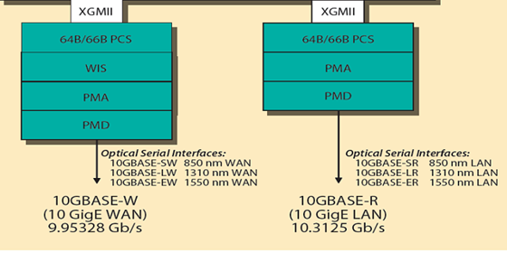 10G-Physical-Layer