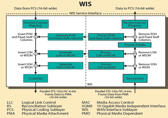 10G--WIS-Physical-Layer